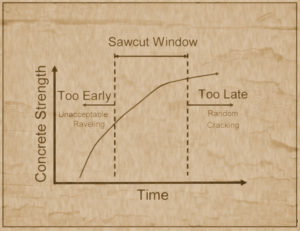 Saw cut window chart relating to concrete strength vs time